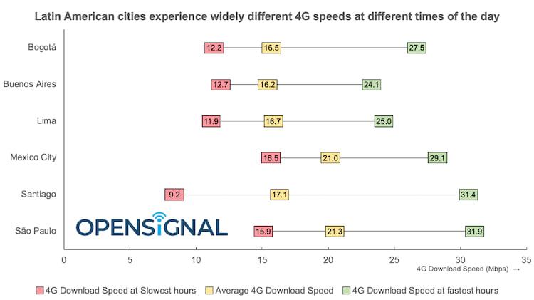 São Paulo é a cidade com 4G mais rápido da América Latina.