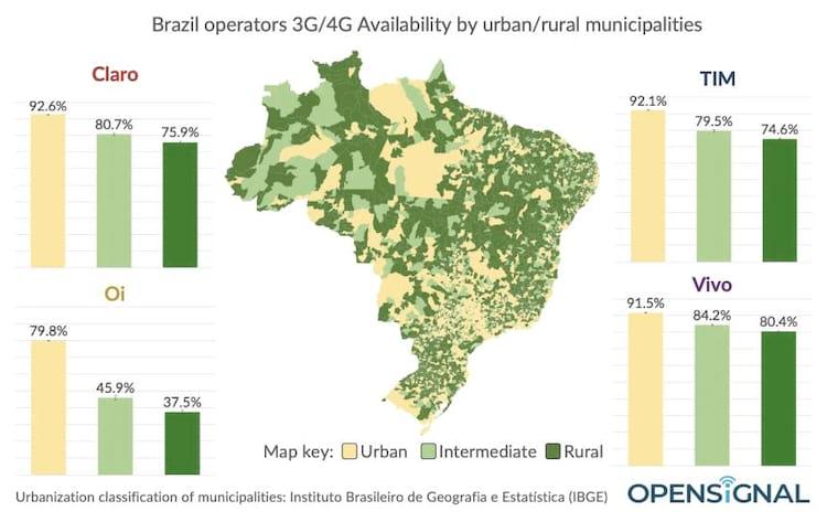 Operadoras internet 4G brasil 2019
