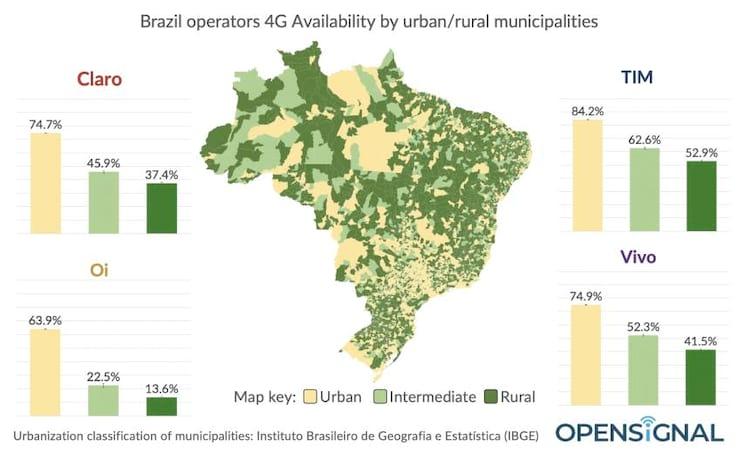 4G rural e urbana - brasil 2019