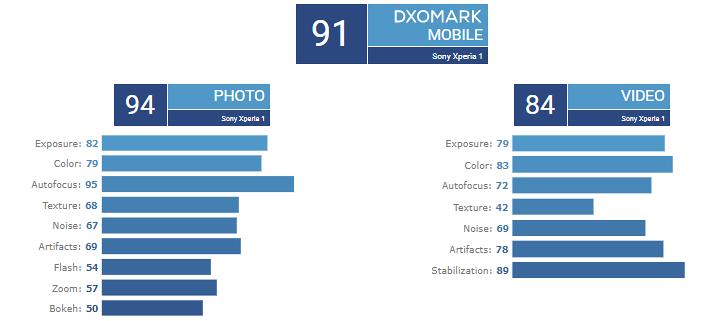 Xperia 1 - DXOMark - Câmeras traseiras