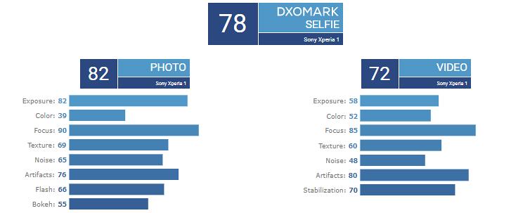 DXOMark do Sony Xperia 1 para câmera frontal