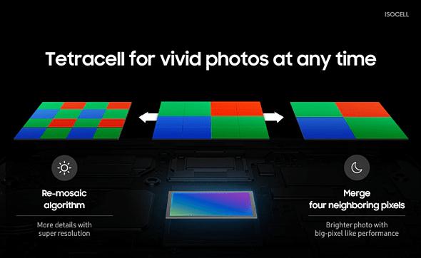 A tecnologia Tetracell da Samsung auxilia a produção de imagens com pouca luz (e, potencialmente, HDR), mas significa que o processamento é necessário para tentar recriar o que um sensor Bayer padrão teria produzido.