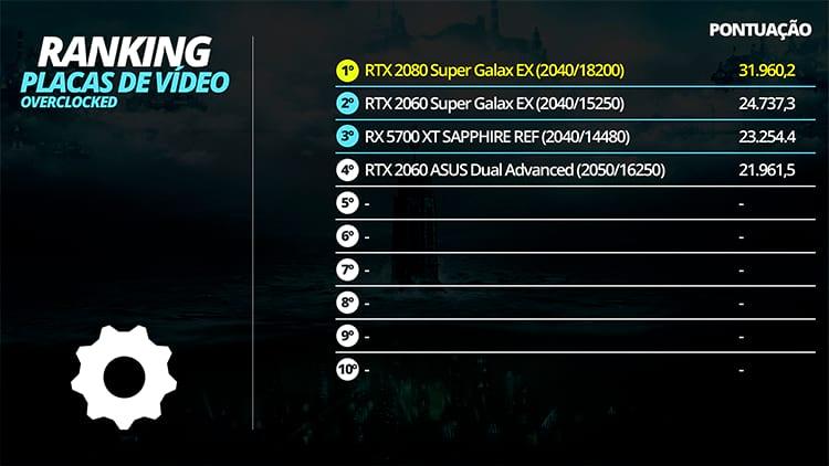 Ranking de placas de vídeo Overclocked
