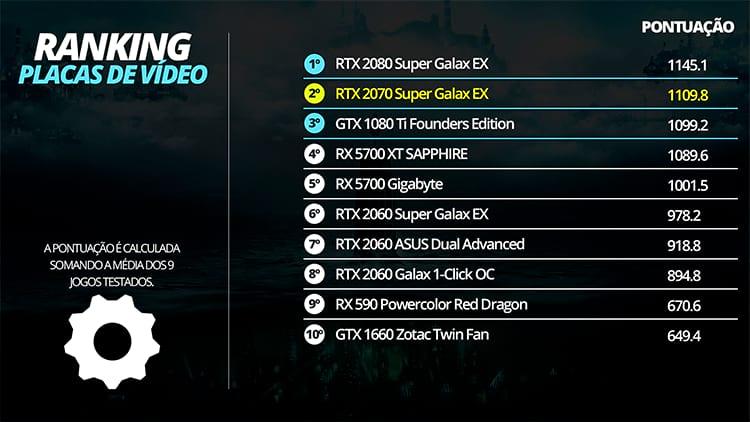Ranking de placas de vídeo