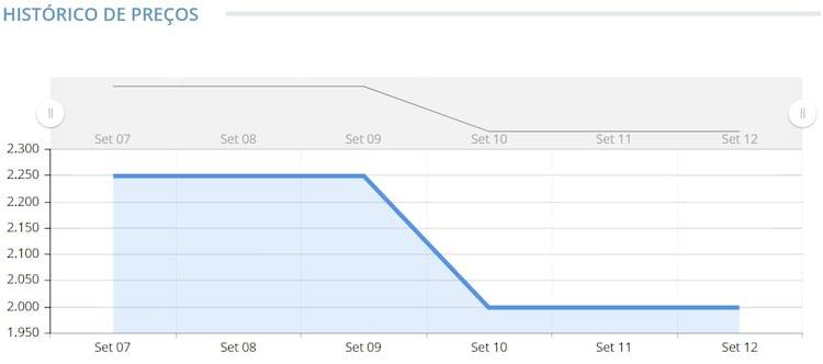 Variação de preços do Motorola One Zoom