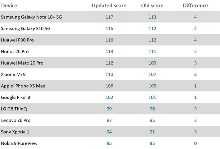 Ranking geral. Fonte: dxomark