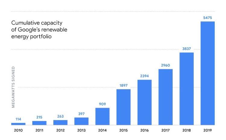 Grafico do portfolio de investimento em energia renovavel do Google. Fonte: blog.google