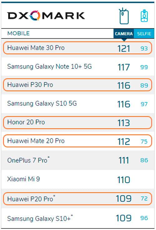 Top 10 do DXOMark possui 5 smartphones da Huawei