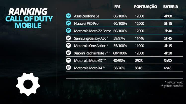 Call of Duty - Mobile - Ranking Roda Liso
