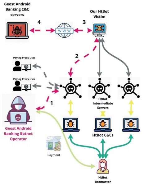 Funcionamento da botnet (imagem: Avast)