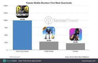 Relatório do Sensor Tower indica um recorde de downloads de Call of Duty Mobile