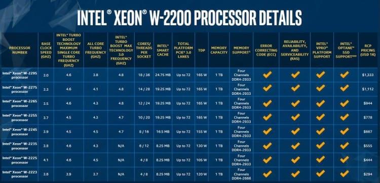 Tabela de modelos dos novos processadores Intel Xeon W. Fonte: Intel