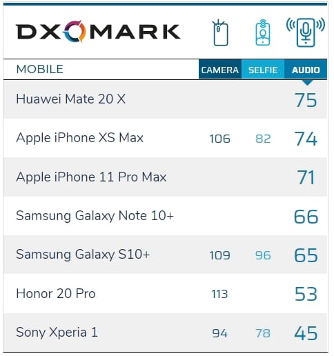 Primeiro ranking de áudio do DxOMark