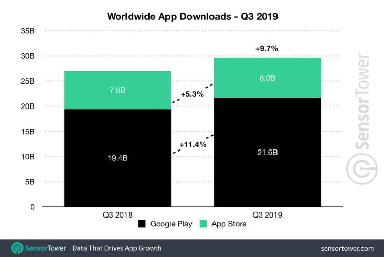 Número de downloads do terceiro trimestre de 2019 comparado ao ano anterior. Fonte: SensorTower