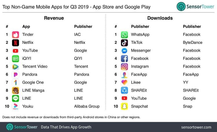Número de downloads por app no terceiro trimestre de 2019 comparado ao ano passado. Fonte: SensorTower