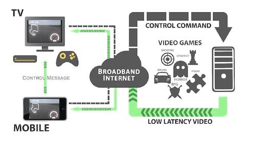 Futurecom 2019: Conheça o Cloud Gaming 5G, jogando games pesados de qualquer aparelho