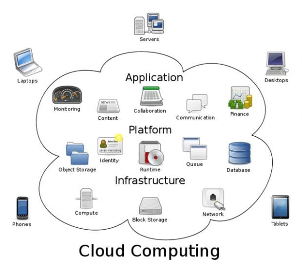 Cloud Computing: O Guia básico Para leigos