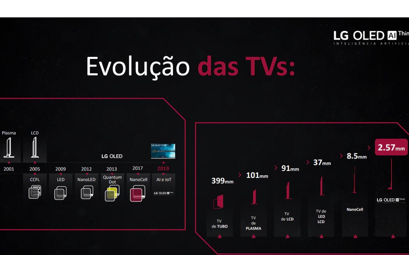 Evolução das televisões - Material de divulgação LG