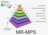 O que é o MPS.br?