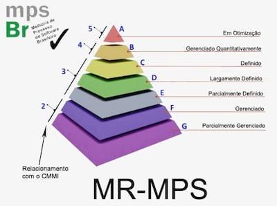 O que � o MPS.br?