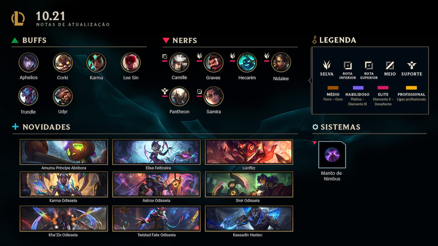 League of Legends: Tier list dos campeões do patch 10.21