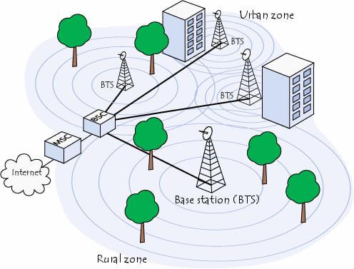 O que é GSM e como funciona?