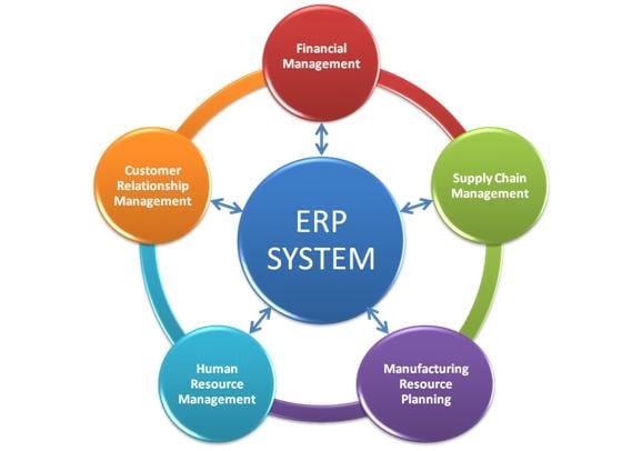 10 lições-chave que todo CIO precisa conhecer sobre atualização de sistemas ERP