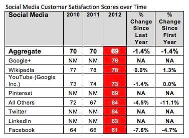 Google+ conta com usuários mais satisfeitos que o Facebook