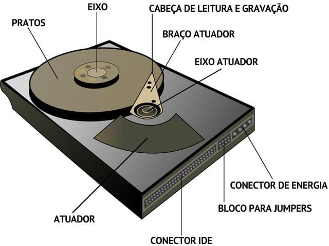 Como funciona um disco rígido (HD)?