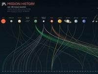NASA cria site com infográficos de suas missões espaciais