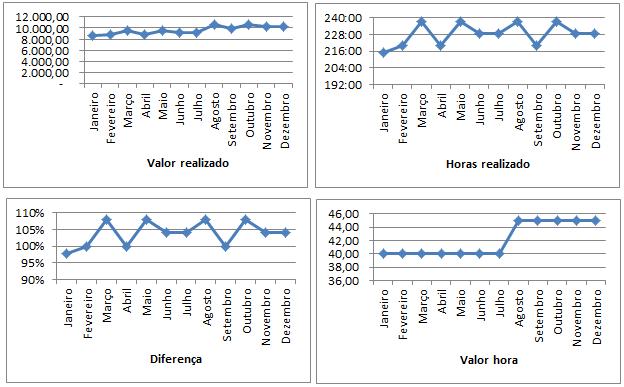 Planilha de Controle de Horas de Terceiros em Excel