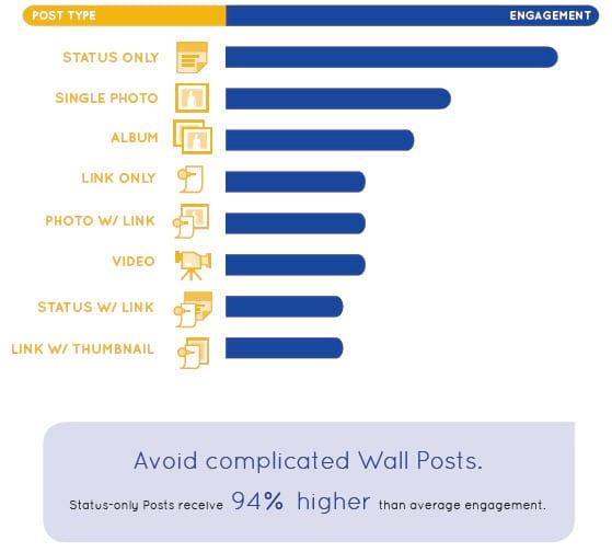 Dez poderosas dicas para aumentar o relacionamento com seus seguidores no Facebook