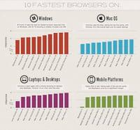 Confira os navegadores mais velozes para Windows e Mac