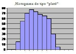 O que é um histograma?