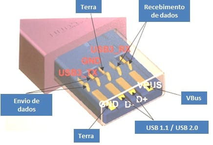 O que é USB 3.0, o USB Superspeed?