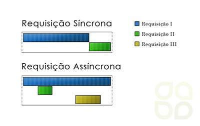 Comunicação de dados Síncrona x Assíncrona